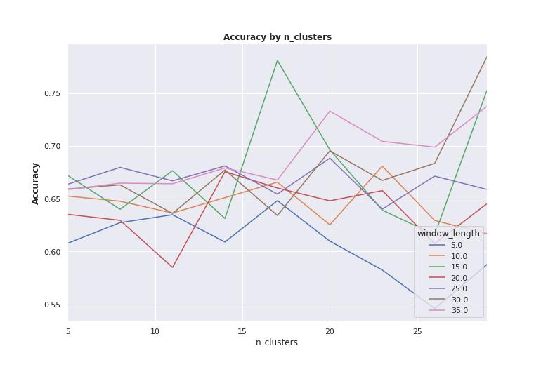 UCI_Data/lda/fusion_strategy0/plots_m1/AbyNC_m1.png