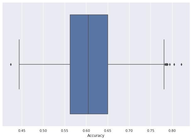 UCI_Data/lda/fusion_strategy0/plots_m1/boxplot_m1.png