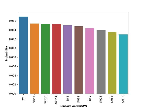 UCI_Data/lda/fusion_strategy0/plots_m1/topic0_m1.png
