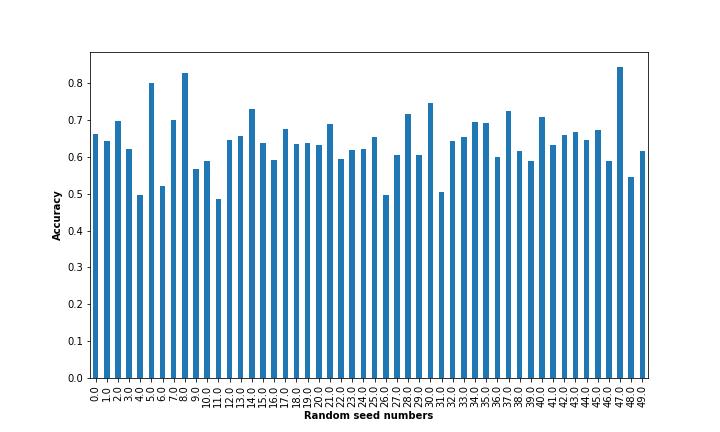 UCI_Data/lda/best_channel_combination/plots_m2c/acc_dist_rdn_m2c.png