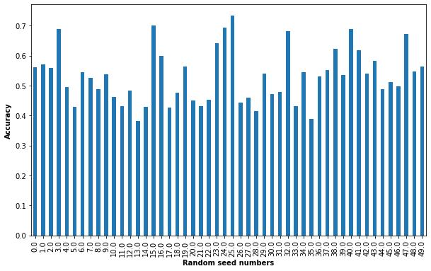 UCI_Data/lda/fusion_strategy1/plots_m1b/acc_dist_rdn_m1b.png