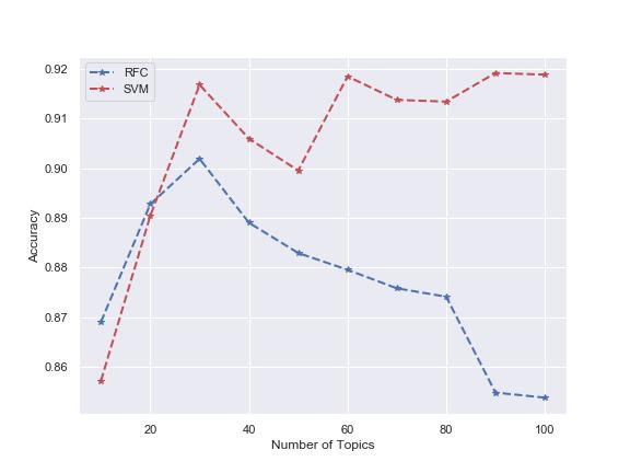 UCI_Data/lda/lda+classification/accuracy_over_topics.png