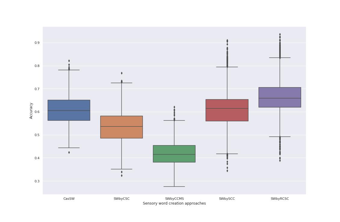 UCI_Data/lda/graphs/summary_boxplot.png
