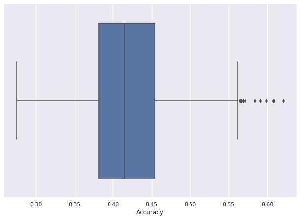 UCI_Data/lda/fusion_strategy2/plots_m1a/boxplot_1a.png
