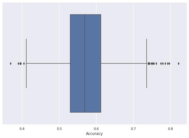 UCI_Data/lda/fusion_strategy3/plots_m2a/boxplot_2a.png