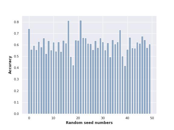 UCI_Data/lda/fusion_strategy4/plots_m2b/acc_dist_rdn_m2b.png