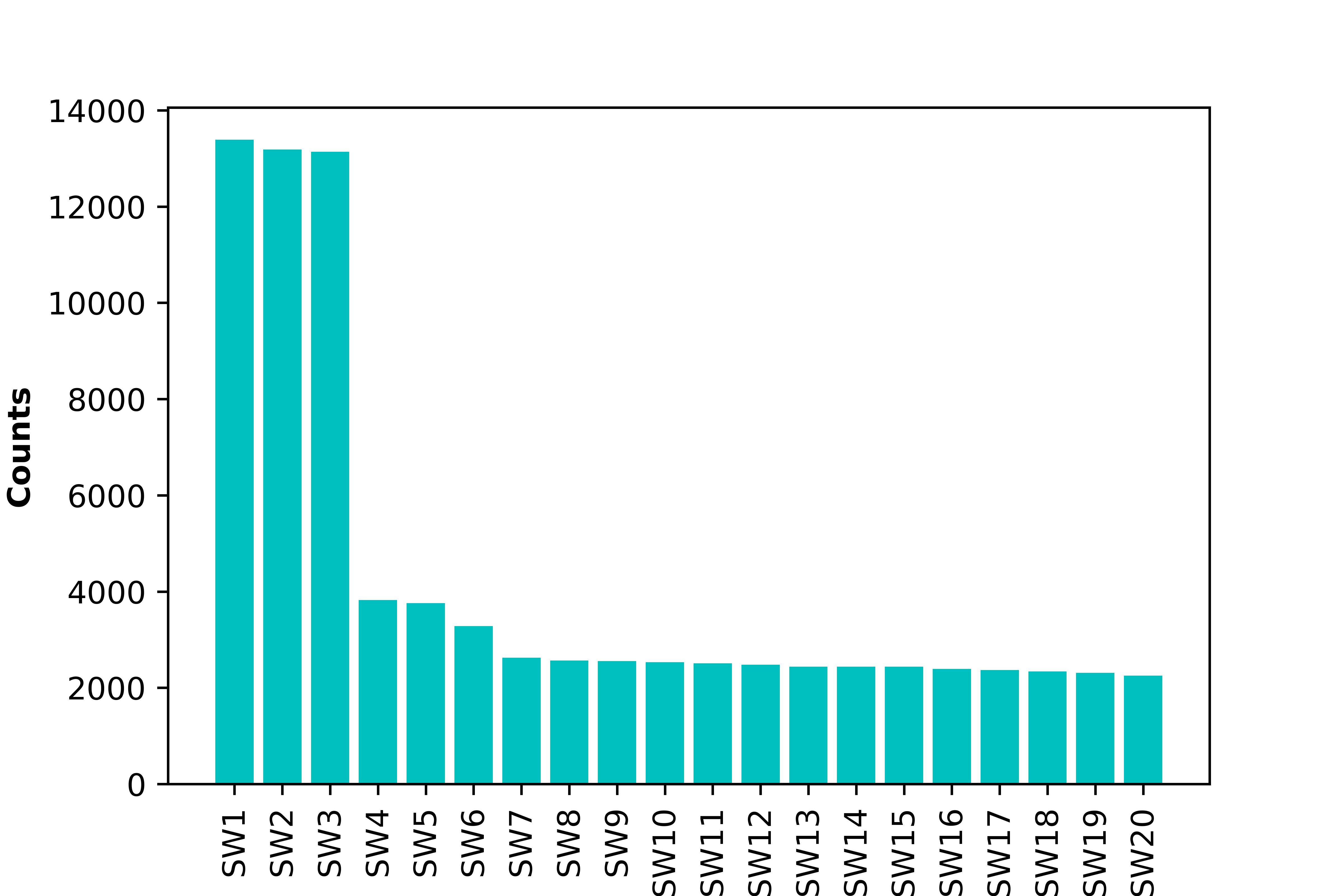 UCI_Data/lda/SWE_Random_Combinaitions/plots_m5/sw_distribution_m5.png