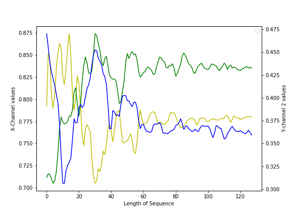 UCI_Data/lda/graphs/sitting_acc.png