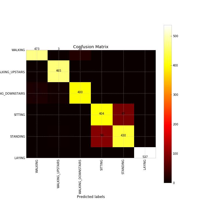 UCI_Data/lda/lda+classification/confusion_matrixSVM.png