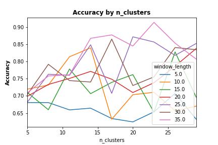 UCI_Data/lda/SWE_Random_Combinaitions/plots_m5/AbyNC_m2c.png