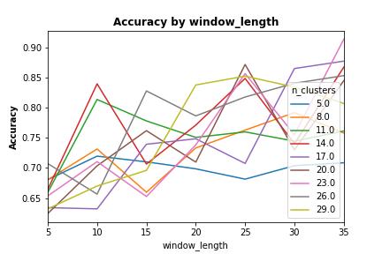 UCI_Data/lda/SWE_Random_Combinaitions/plots_m5/AbyWL_m2c.png