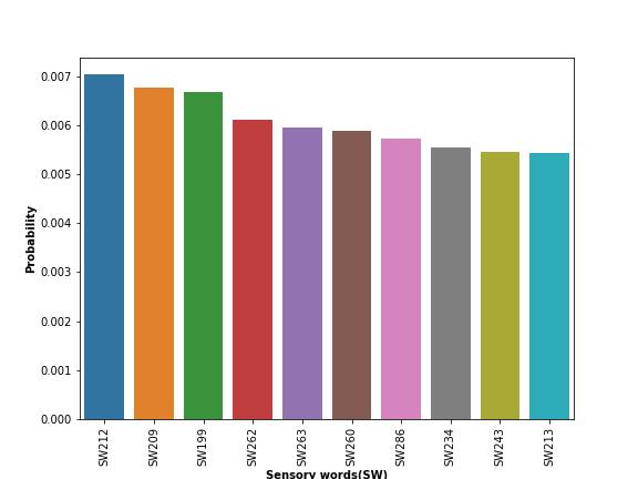 UCI_Data/lda/SWE_Random_Combinaitions/plots_m5/topic0_m2c.png