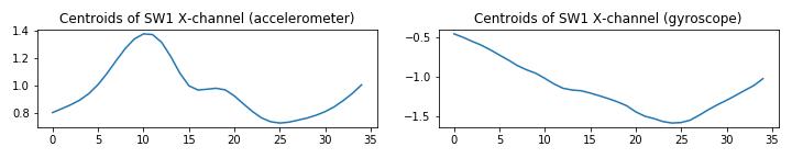 UCI_Data/lda/SWE_Random_Combinaitions/plots_m5/x1x2sw1_m4.png