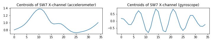 UCI_Data/lda/SWE_Random_Combinaitions/plots_m5/x1y2sw7_m4.png