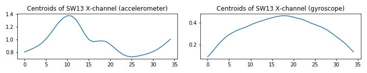 UCI_Data/lda/SWE_Random_Combinaitions/plots_m5/x1z2sw13_m4.png