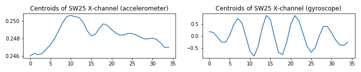 UCI_Data/lda/SWE_Random_Combinaitions/plots_m5/y1y2sw25_m4.png