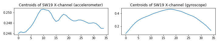 UCI_Data/lda/SWE_Random_Combinaitions/plots_m5/y1z2sw19_m4.png