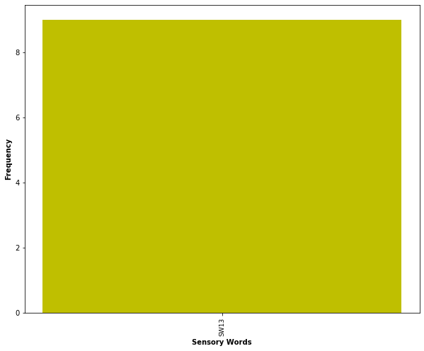 UCI_Data/lda/SWE_with_Concat_across_Sensors/word_distribution_bow_m3_3.png